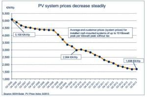 Gráfico da Associação de Indústrias Fotovoltaicas da Alemanha