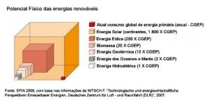 1,8 mil vezes o consumo atual de energia primária
